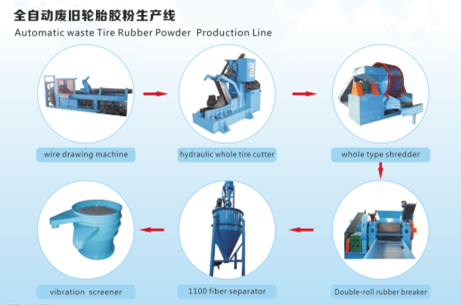 Automatic Waste Tire Rubber Powder Production Line,